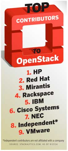 Openstack-Contributers